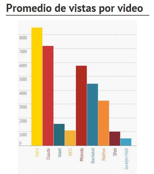 """¿Favorecen las redes sociales a las candidaturas más pequeñas? El gráfico muestra la cantidad de veces que se ha visto en promedio los videos de los canales de las cartas presidenciales. Lee el análisis de Robert Funk en el blog """"Redes y elecciones""""."""