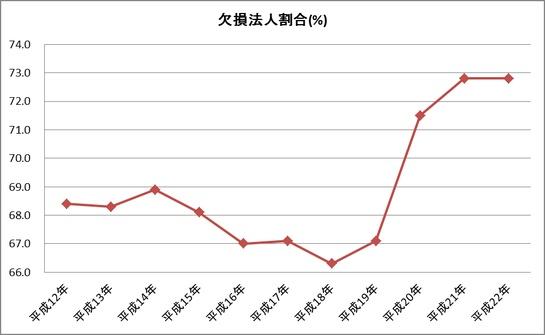 【日本】欠損法人割合: Marketing
