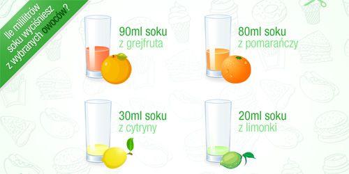 ile wyciśniesz soku z cytrusów