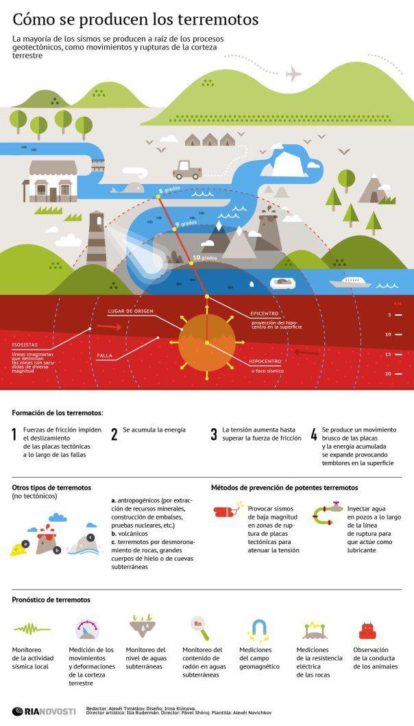 Cómo se producen los terremotos #infografia