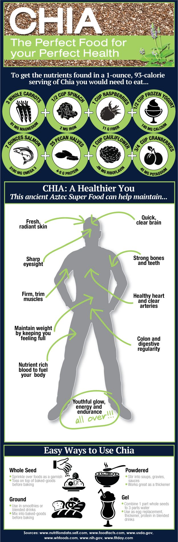 Healthy Foods Infographic - All about CHIA. Add a tspn of bentonite clay to chia porridge for detox.