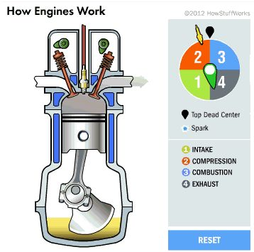 How Engine Work (4-stroke)