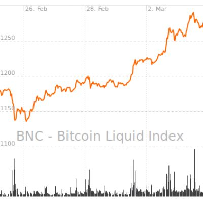 Bitcoin Price Analysis - Buy the rumour, sell the news