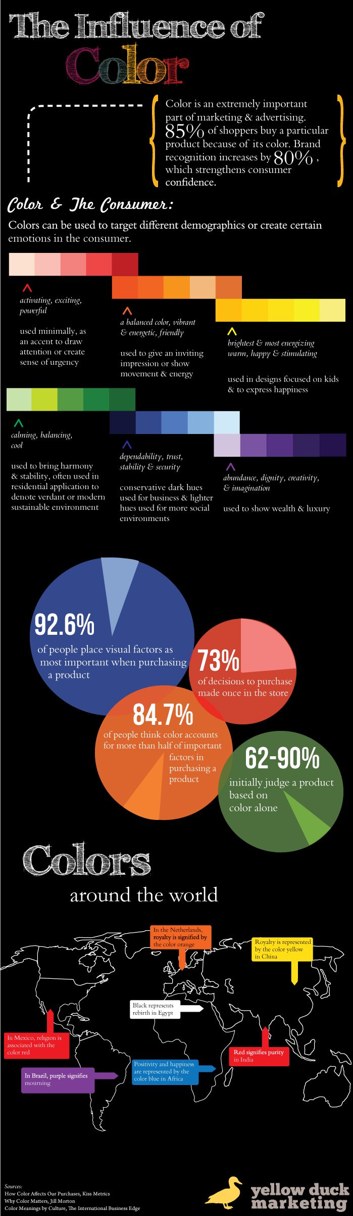 85 percent of consumers buy products based on color. The Influence of Color Infographic - Yellow Duck Marketing