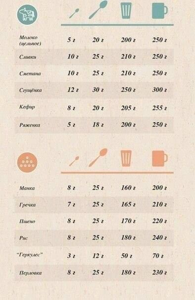 Кулинарный калькулятор