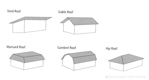 16 Best Images About Bb Roof Types On Pinterest