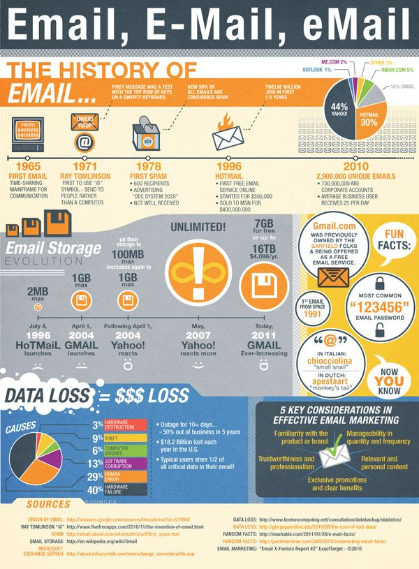 The History of Email #email #marketing #infographic