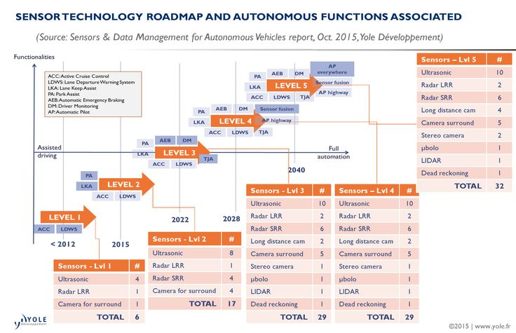 illus_autonomousvehicles_technologyroadmap_yole_oct2015.jpg (2925×1890)