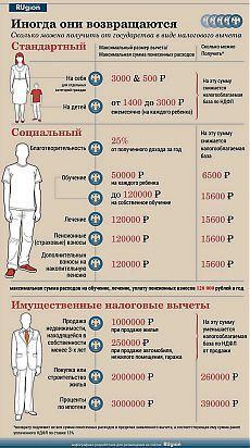 Налоговые вычеты: сколько денег можно вернуть - Инфографика - Новости