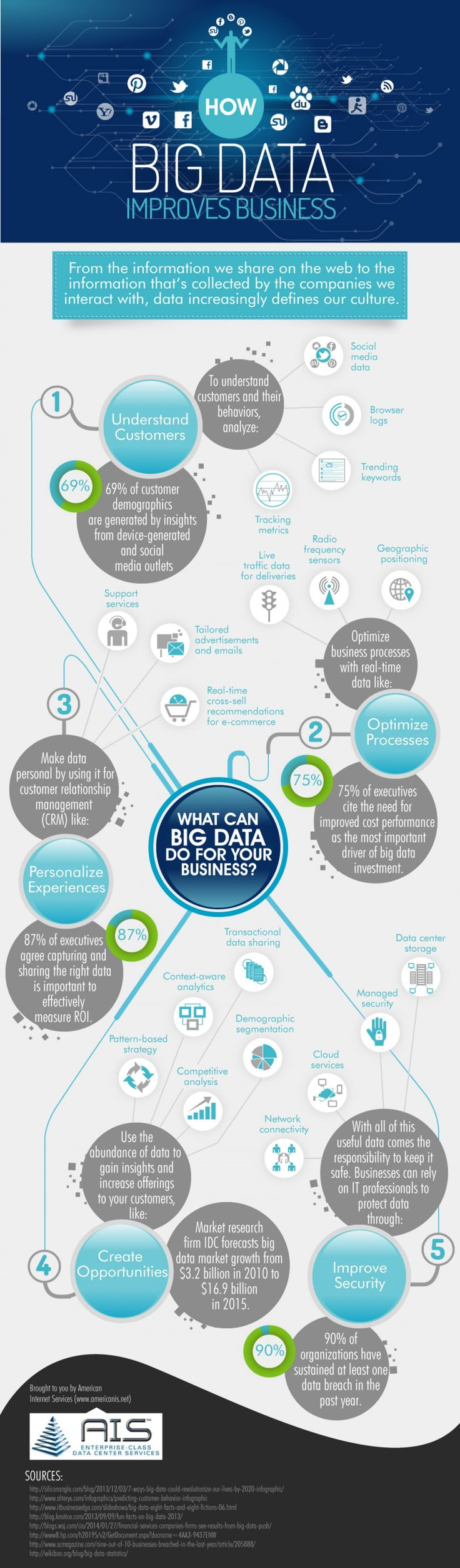 Data management infographic liked by #fabacus > How #BigData Improves Business