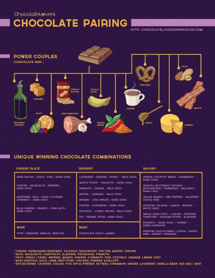 The Ultimate Guide to #Chocolate #Pairings - Discover more in this #infographic: http://www.finedininglovers.com/blog/food-drinks/the-ultimate-guide-to-chocolate-pairings/