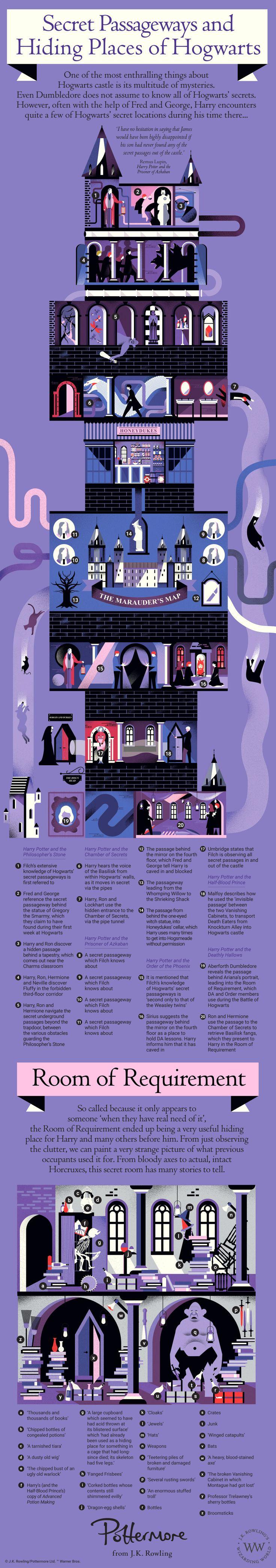 Secret Passageways Infographic