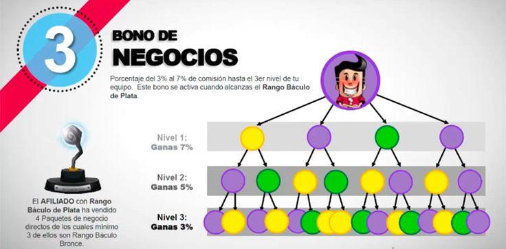 Merlim Network » ¿Qué Es y Cómo Se Gana Dinero? | EquipoImparable.com