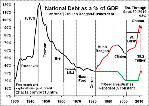 The 25 best national debt graph ideas on pinterest cost of national debt graph by president sciox Image collections