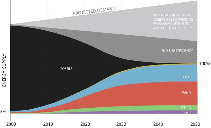 """The vision of stopping all fossil fuel emissions by using 100% renewables to supply society with energy is often met with a """"yes, but…"""" — """"Yes, but is it realistic?"""". On this page you will find answers to this question."""