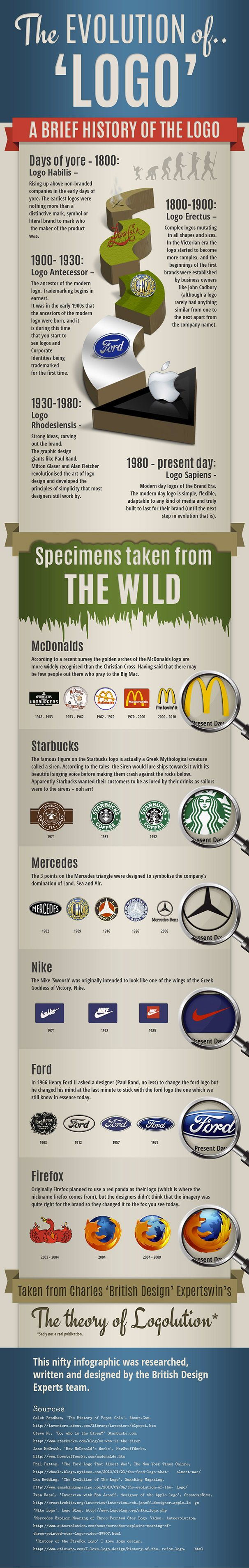 41 best Infographics images on Pinterest