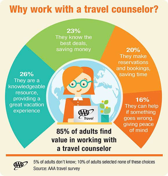 85 Percent of Adults Find Value in Travel Agent