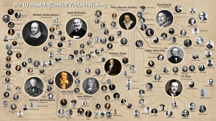 INFOGRAPHIC: The 10 Most Influential Poets in (Western) History