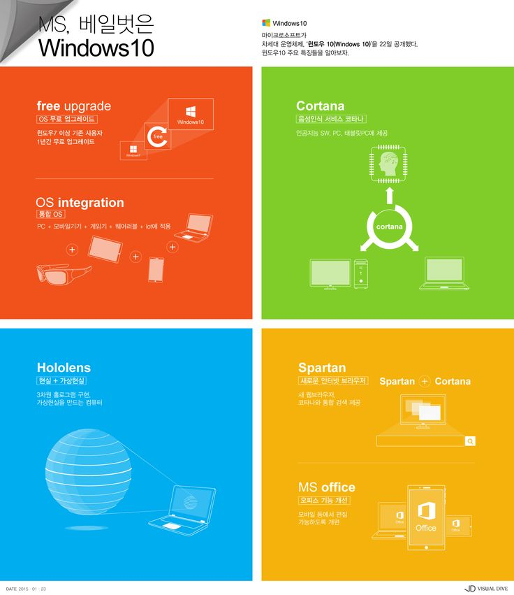 MS, 윈도우10 공개…달라지고 업그레이드 된 내용은? [인포그래픽] #MS10 / #Infographic ⓒ 비주얼다이브 무단 복사·전재·재배포 금지