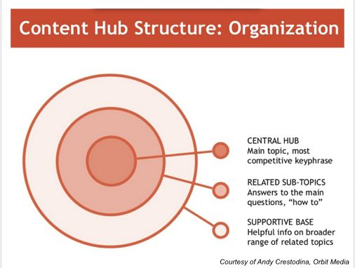 An Editorial Calendar Equals Lots of Content from One Idea says Gini Dietrich