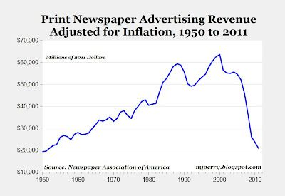 Print newspaper advertising revenue - are newspapers dead? http://goo.gl/qznb5
