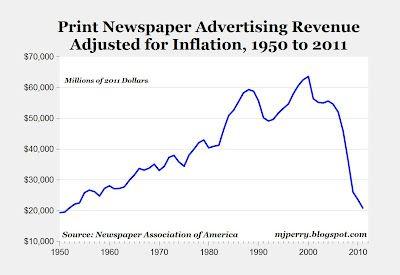 Print newspaper advertising revenue - are newspapers dead? http://goo.gl/qznb5
