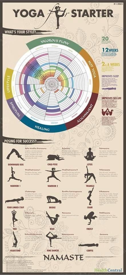 Yoga poses http://www.healthcentral.com/common/includes/guides/guides/diet-exercise/Yoga_for_starter_Infographic.pdf?1363380775