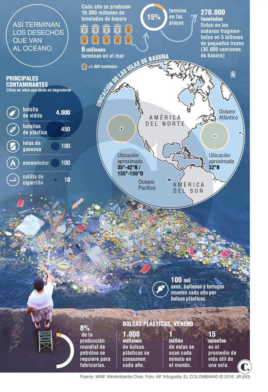 En 2050 habrá más plástico en el mar que peces