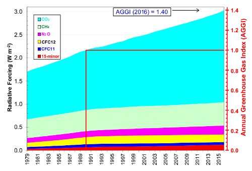 GGE The 5 Major Greenhouse Gases