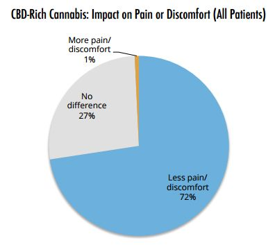 Medical Marijuana Great for Migraine, Fibromyalgia and Irritable Bowel Syndrome, Survey Finds
