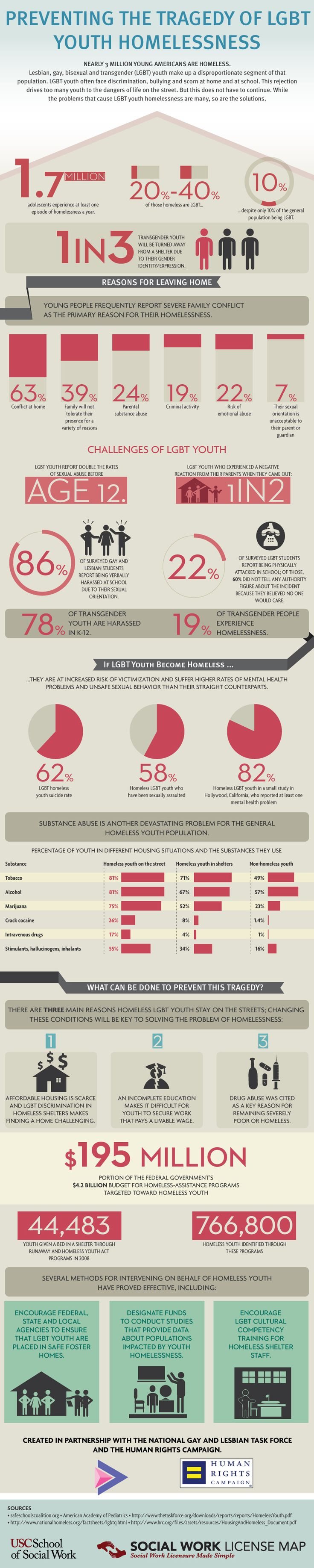 INFOGRAPHIC: One Of The Biggest Challenges Facing LGBT People Isn't Marriage Equality