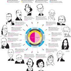 Tipos de personalidad (según Myers-Briggs) #infografia #infographic