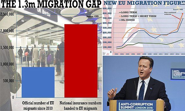 EU immigration could have been TRIPLE the official estimate last year #DailyMail