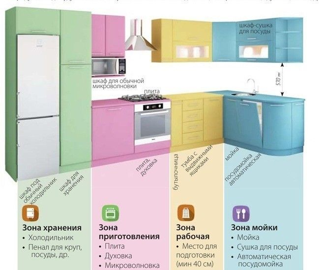 эргономика кухни правильное планирование кухни: 15 тыс изображений найдено в Яндекс.Картинках