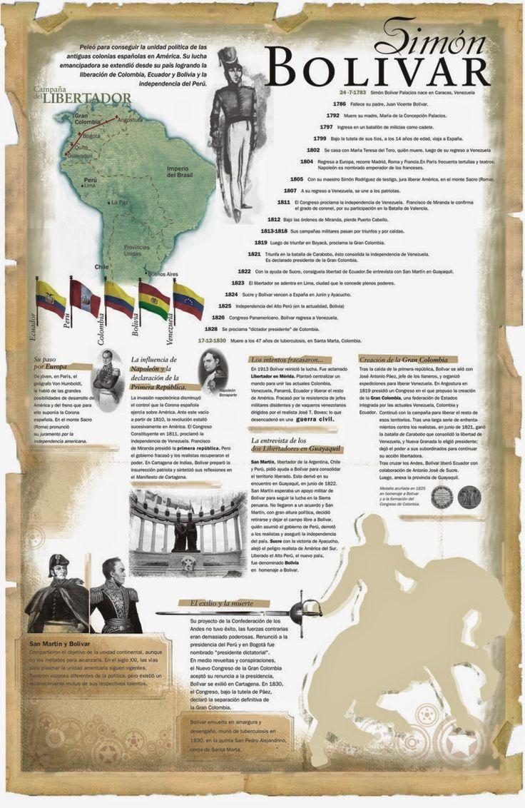 El Baúl de la Historia Universal: INFOGRAFÍA: SIMÓN BOLÍVAR