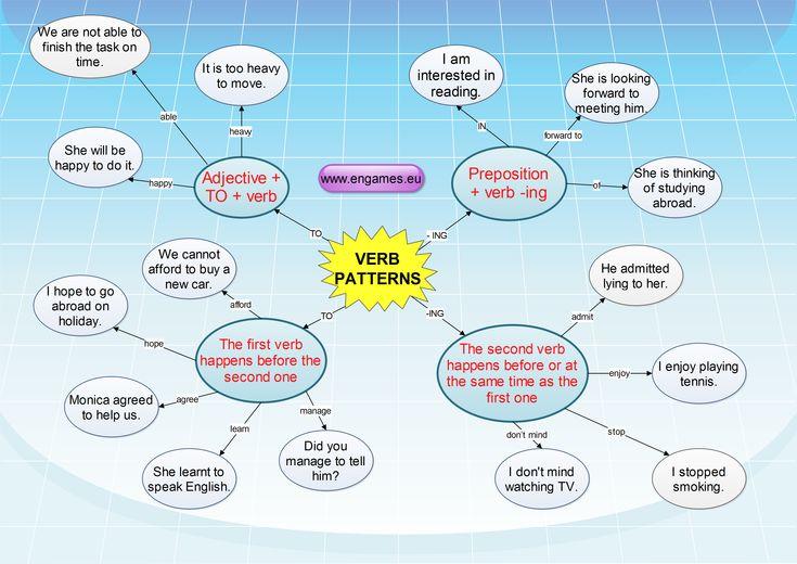 verb patterns simple mind map