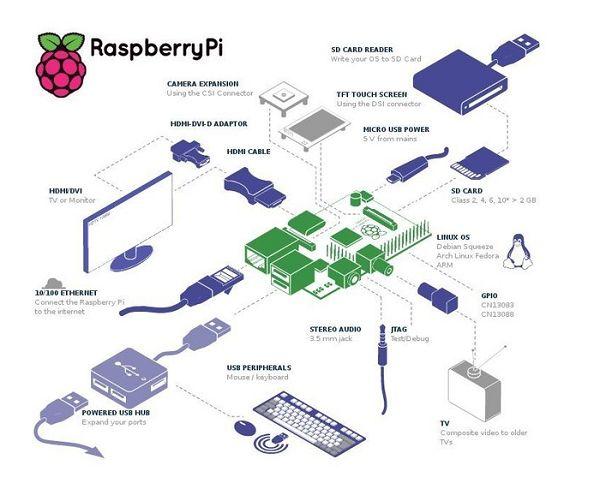 Raspberry Pi и Arduino - интересные проекты