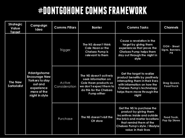 what-is-comms-planning-30-638.jpg (638×479)