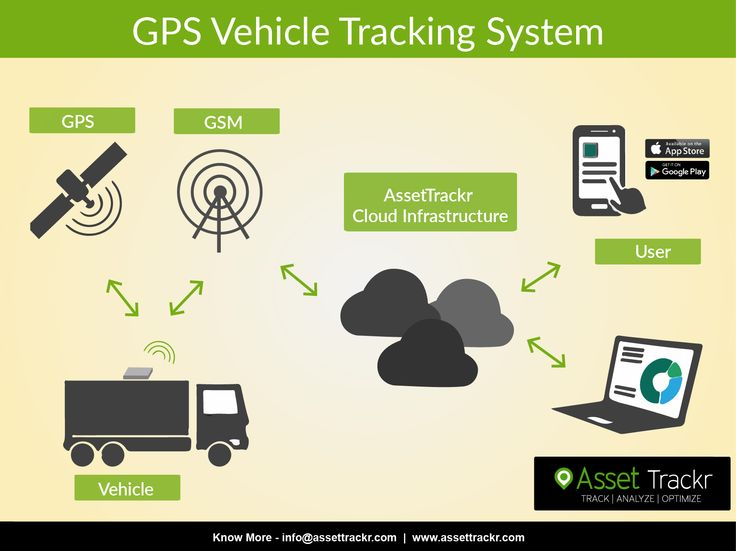 63 Best Images About Assettrackr Vehicle Tracking System