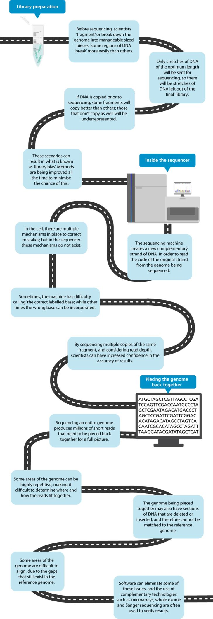 Infographic describing some of the limitations of the whole genome sequencing
