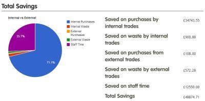 Total organisational savings using @Warpit_