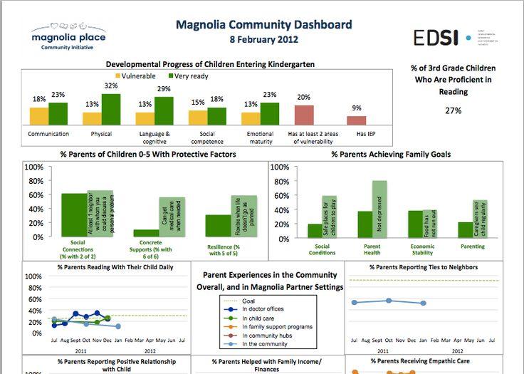 http://uwsemi.3cdn.net/0d067bd64684b79cab_0pm6iqfvk.pdf  Example of shared measurement dashboard