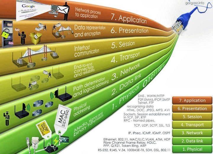 Network OSI model                                                                                                                                                     Mehr