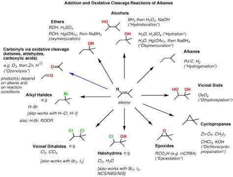 Reactions | Synthesis (4) – Reactions of Alkenes — Master Organic Chemistry