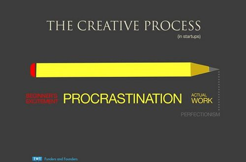 This-is-how-the-creative-process-looks-like