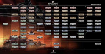 Online Oyunlar ve hayata dair herşey: World of tanks alman teknoloji ağacı açıklaması
