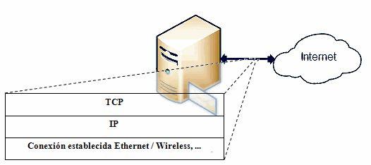 Conexión TCP-IP