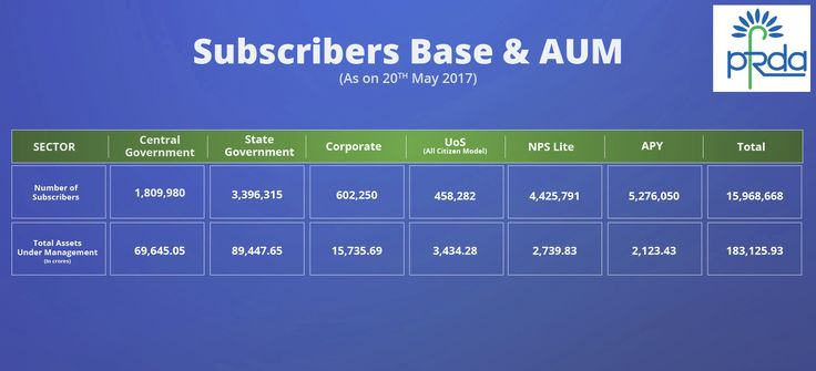 Subscribers base as well as AUM as on 20th May, 2017 #PFRDA #NPS #APY #Pension #Retirement #RetirementPlanning
