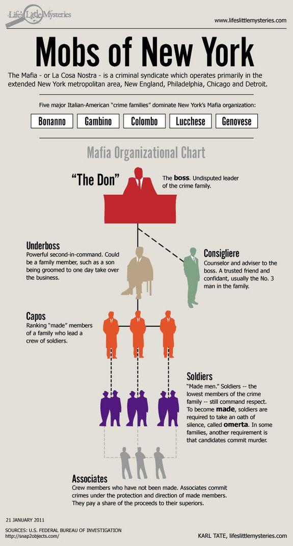 Mafia Hierarchie