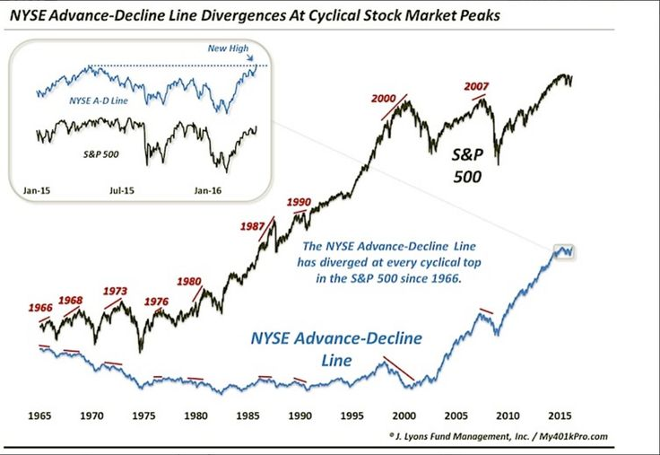 How To Spot The Next Major Crash - SPDR S&P 500 Trust ETF (NYSEARCA:SPY)…